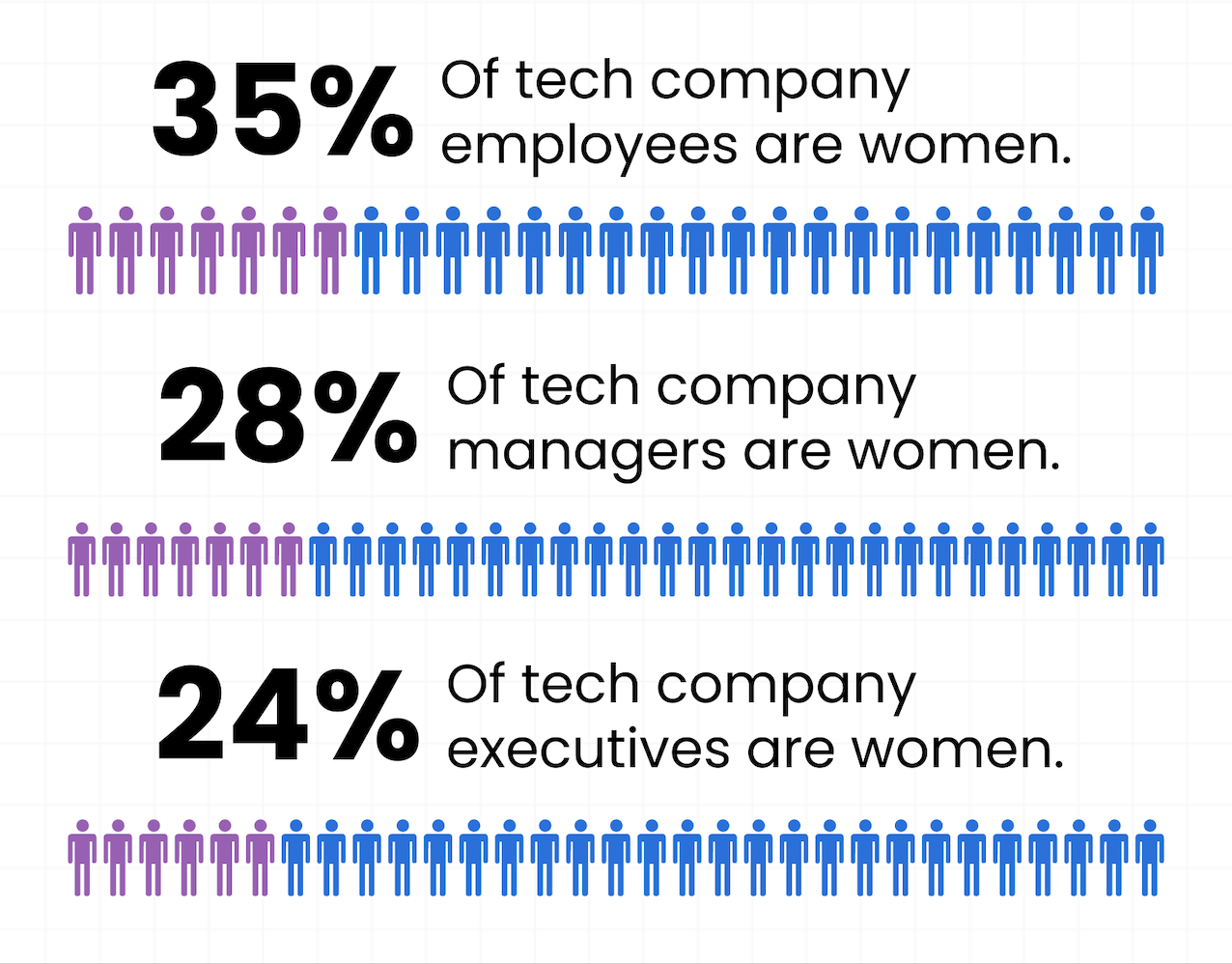 Ratios of men versus women in the tech industry