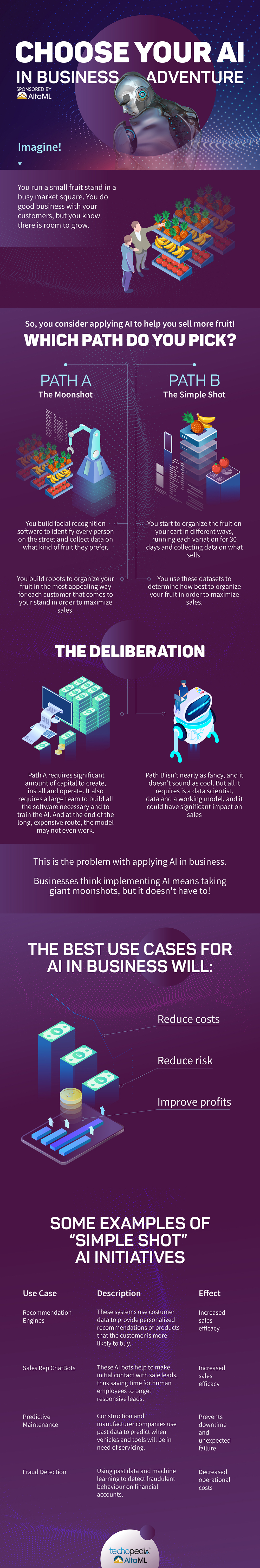 INFOGRAPHIC Choose Your AI in Business Adventure