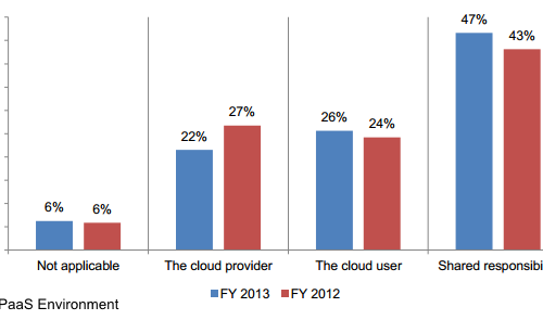 survey results who is responsible for the safety of data in the cloud