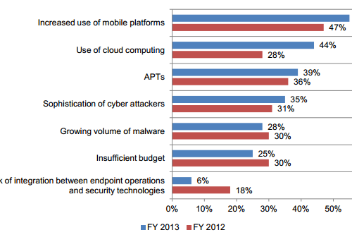 chart showing level of concern over cloud computing