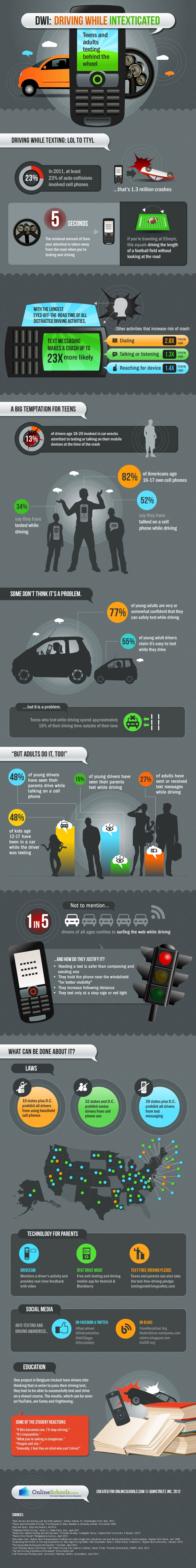 Infographic: DWI: Driving While Intexticated