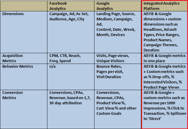 chart showing integrated analytics platform combining analytics from Google and Facebook