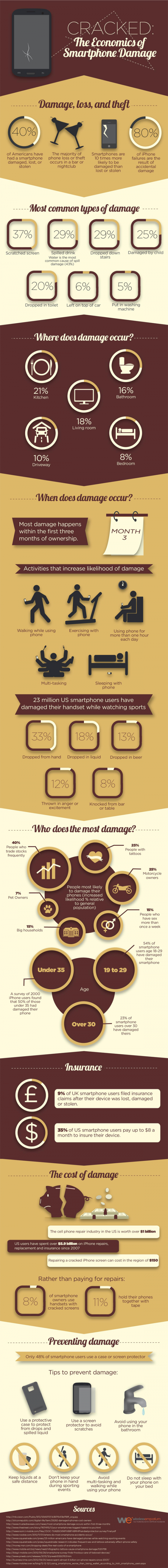 Cell Phone Smartphone Damage Prevention Infographic Cracked: The Economics of Smartphone Damage