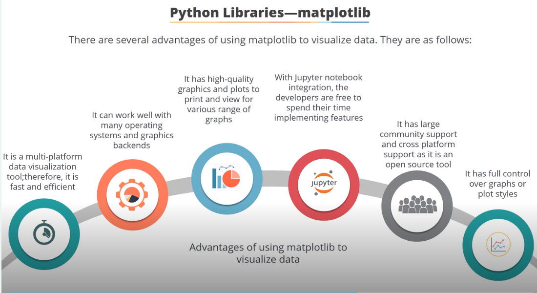 Data Science with Python course from Simplilearn