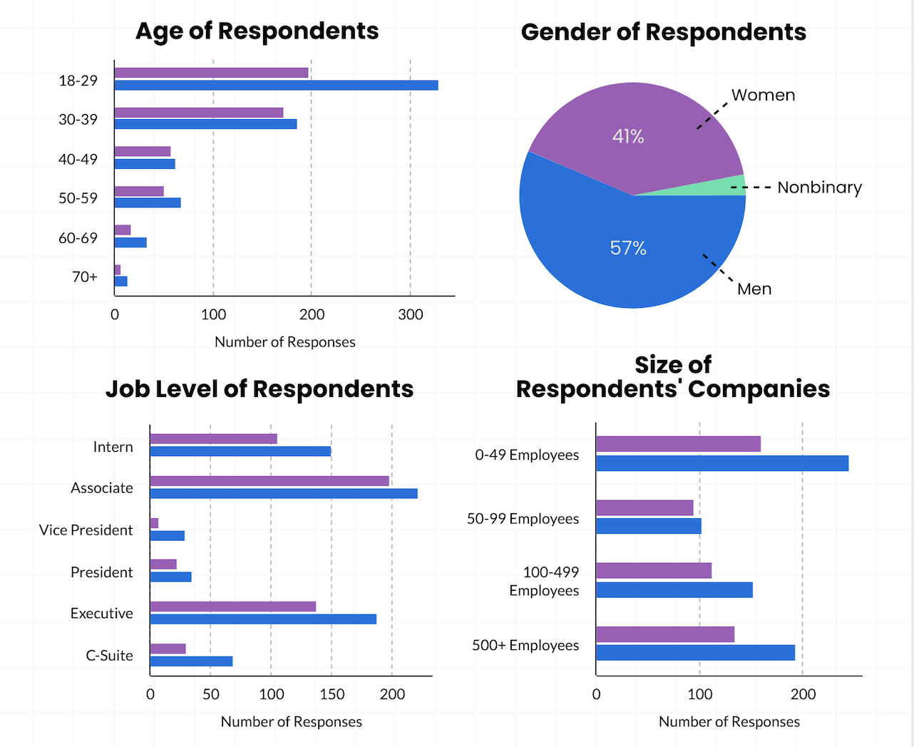 Comparative of men and women in the tech industry
