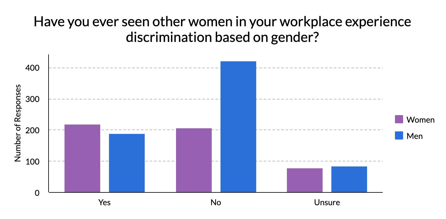 Graph displaying how many men and women have witnessed other women at work experience gender discrimination