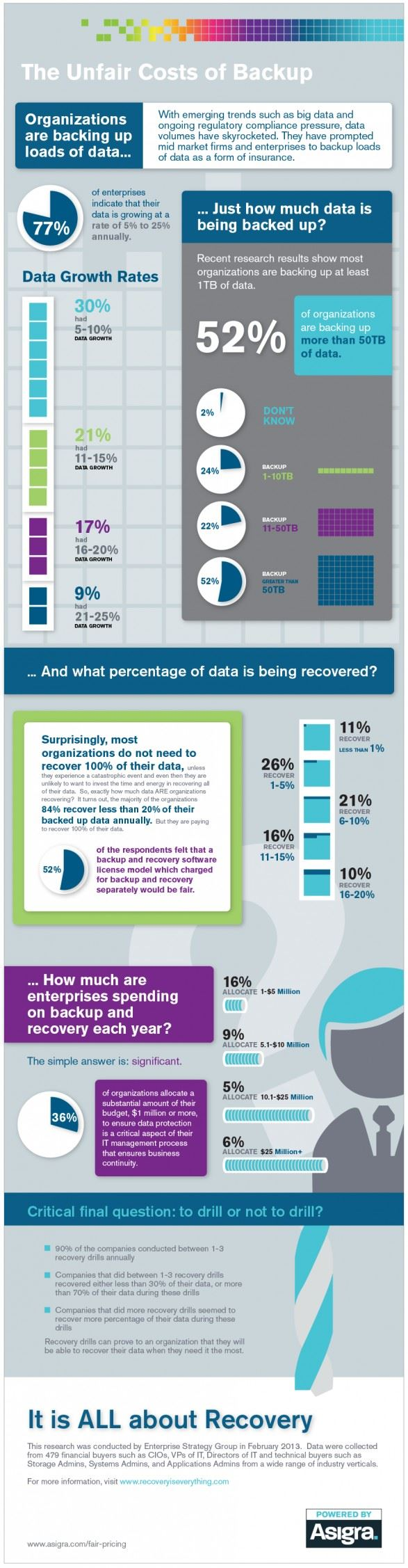 INFOGRAPHIC: The Data Backup Costs Behind Big Data