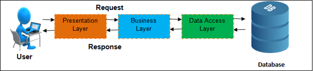 A Detailed Look at 3-Tier Software Architecture