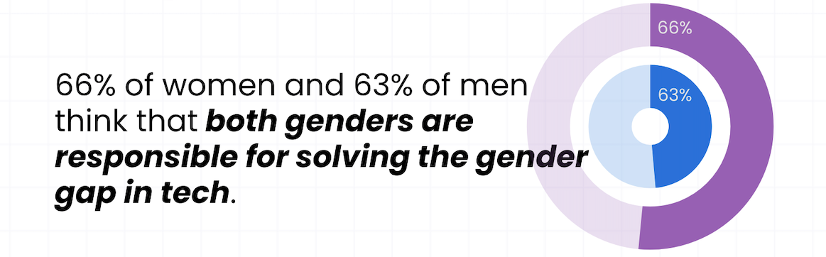 Amount of men and women that believe both genders are responsible for solving the gender gap in tech