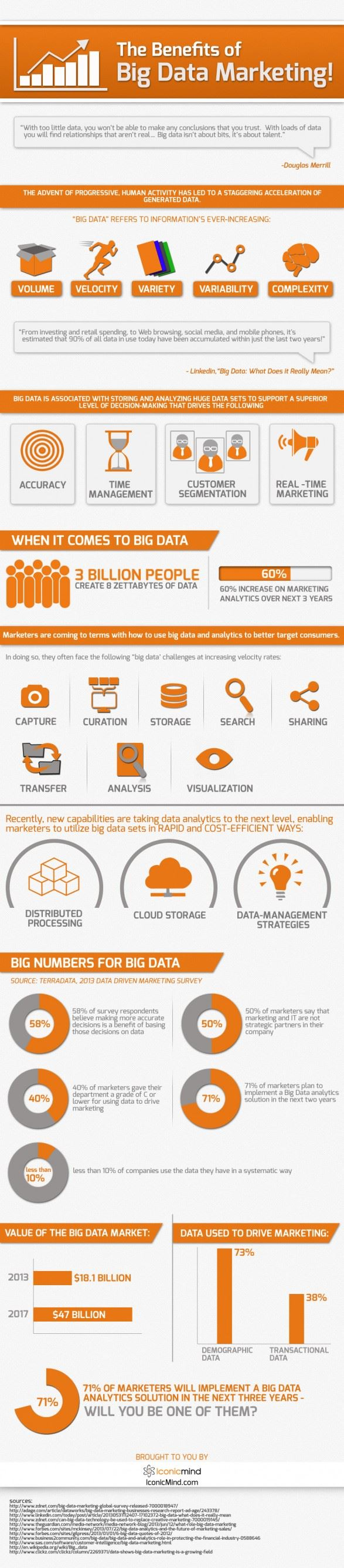 INFOGRAPHIC: The Benefits of Big Data Marketing