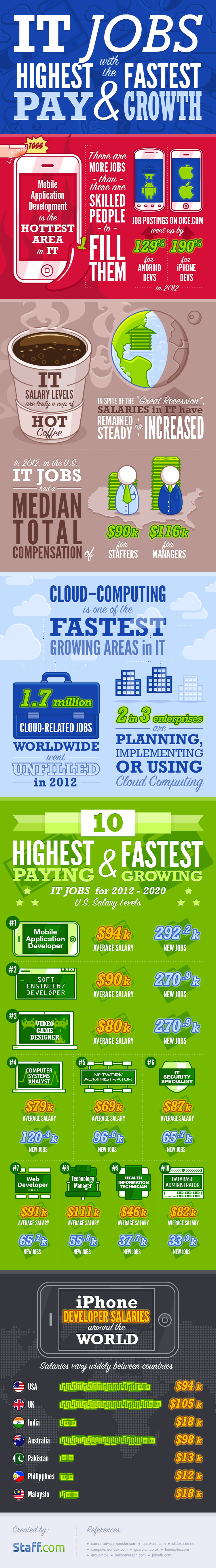 Staff.com - IT Jobs with the Highest Pay and Fastest Growth Infographic