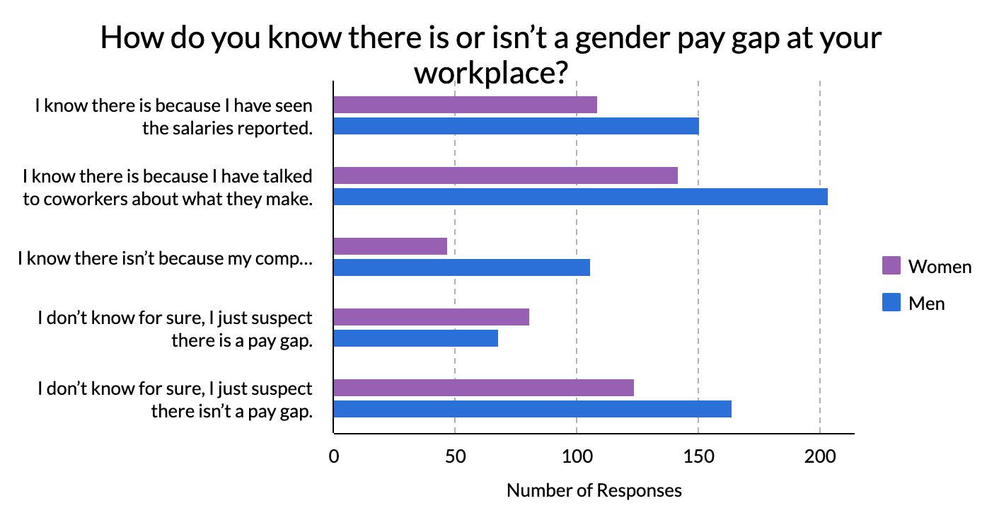 Graph displaying how men and women know there is a gender pay gap at their work