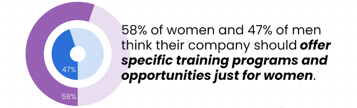 Amount of men and women in tech that believe their companies should offer training programs just for women