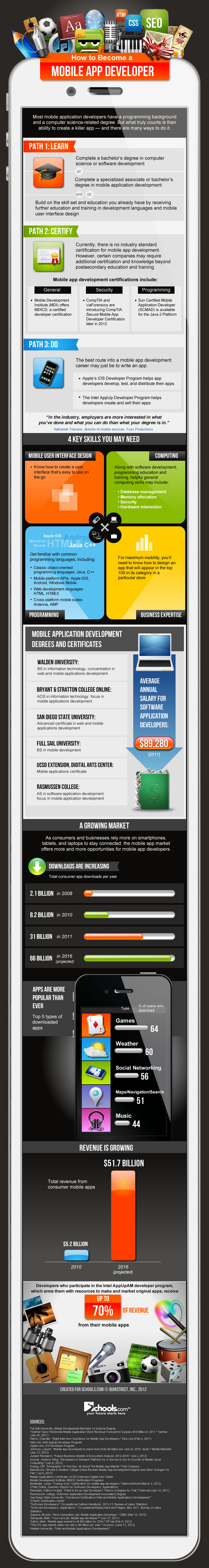 Infographic: How to Become a Mobile App Developer