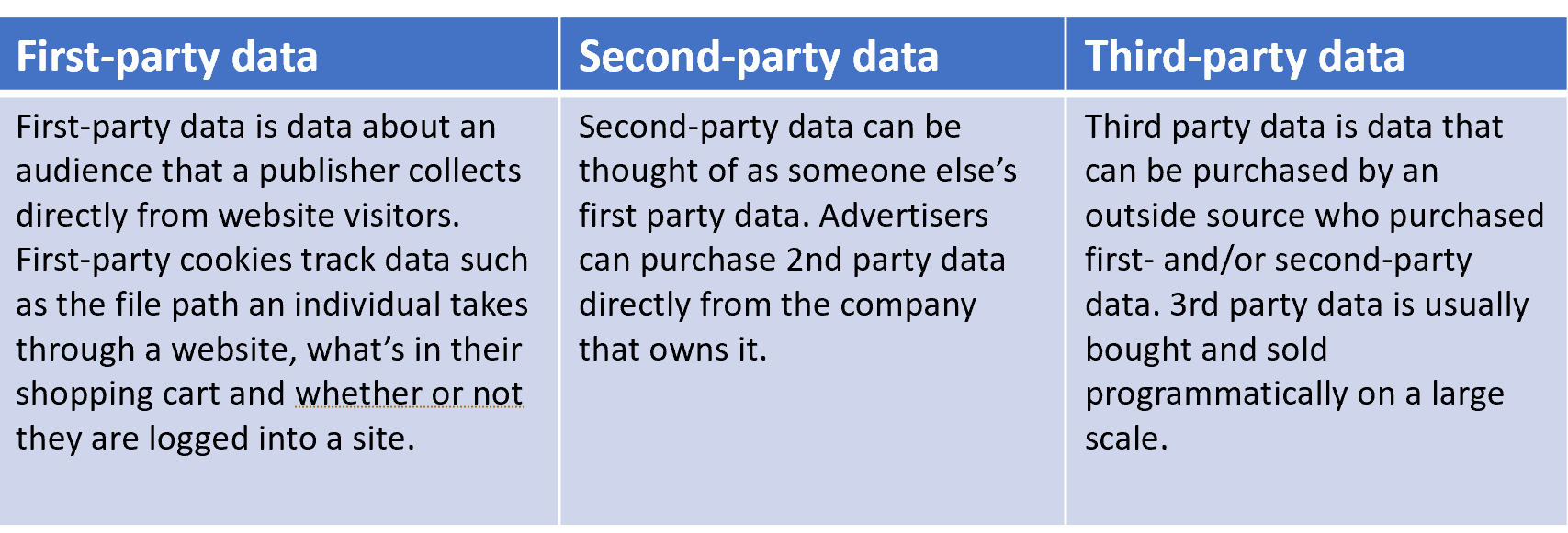 First, second and third-party data comparison chart