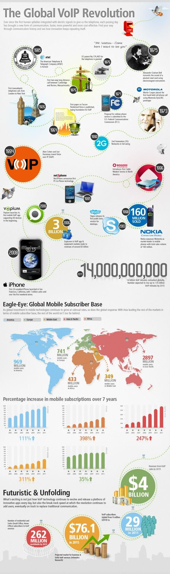INFOGRAPHIC: The Global VoIP Revolution