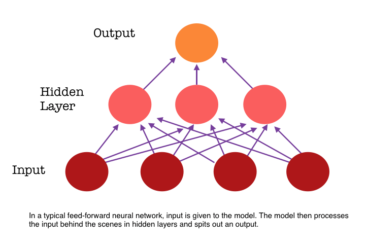 A Tour of Deep Learning Models