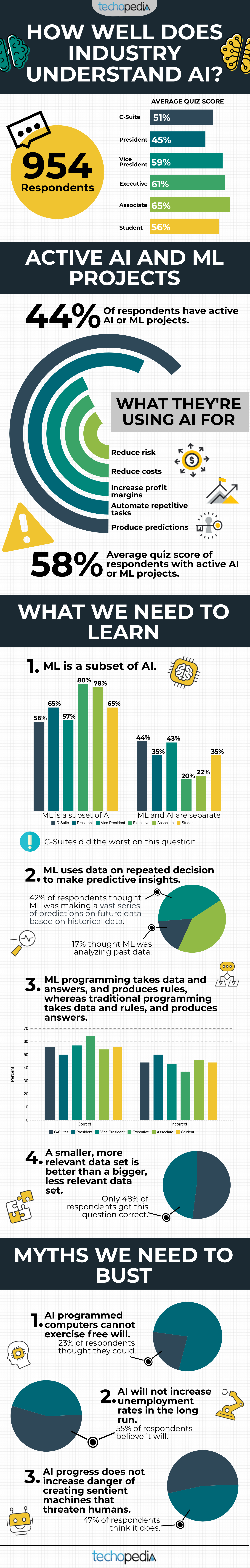 infographic How well does industry understand AI