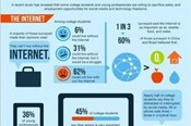 INFOGRAPHIC: Young Professionals Want Internet Access More Than Money?