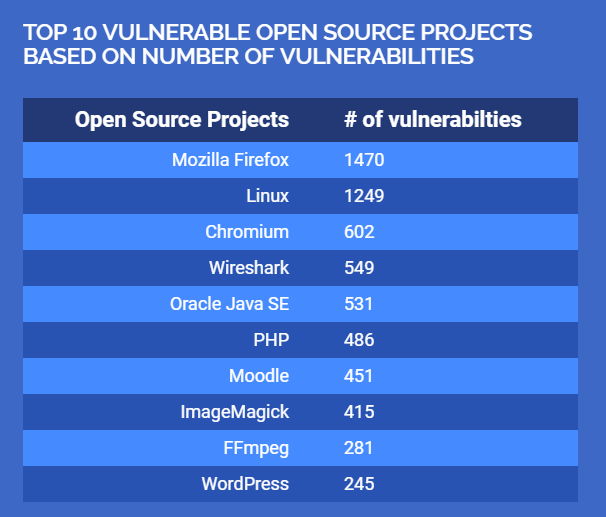 table with the top 10 vulnerable open source projects
