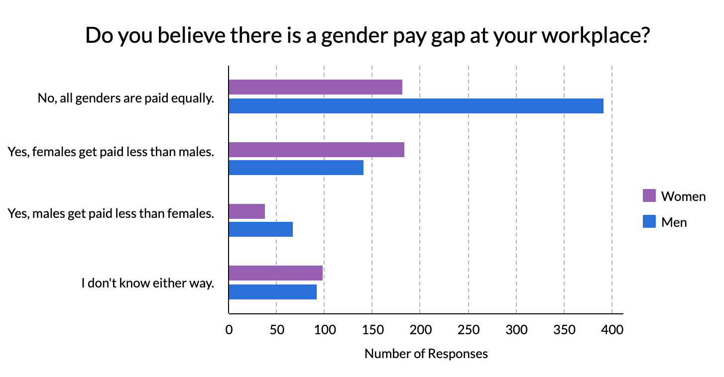 Graph displaying gender pay gap in tech