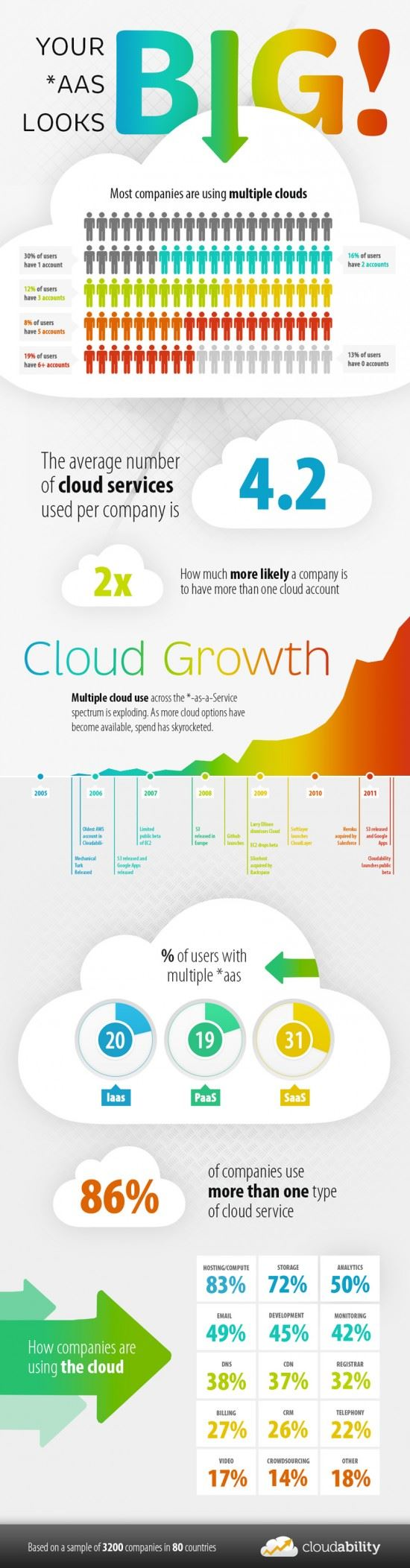 INFOGRAPHIC: The Growth of Cloud Computing