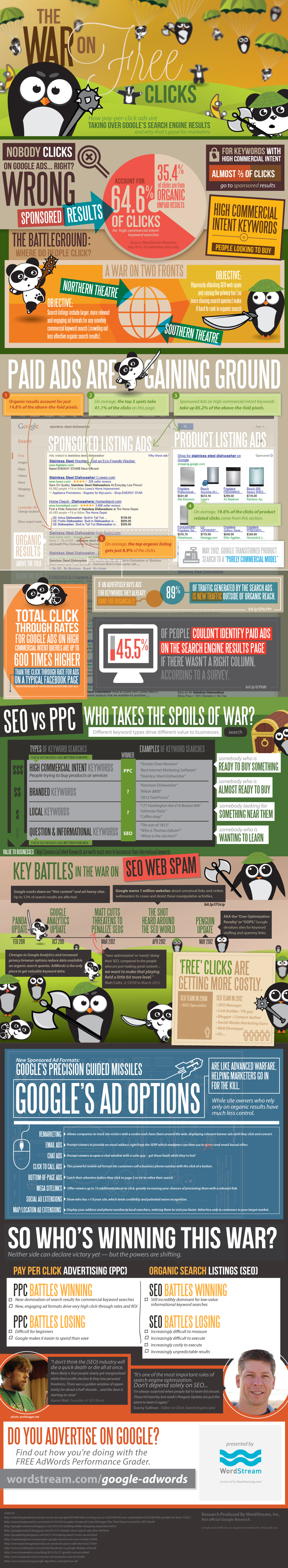 How Google Ads are Taking over the Search Engine Results Page.