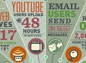 INFOGRAPHIC: How Much Data Is Generated Online Every Minute?