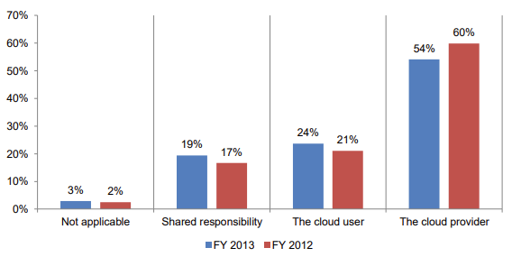 chart showing believed responsibility for data safety in the cloud