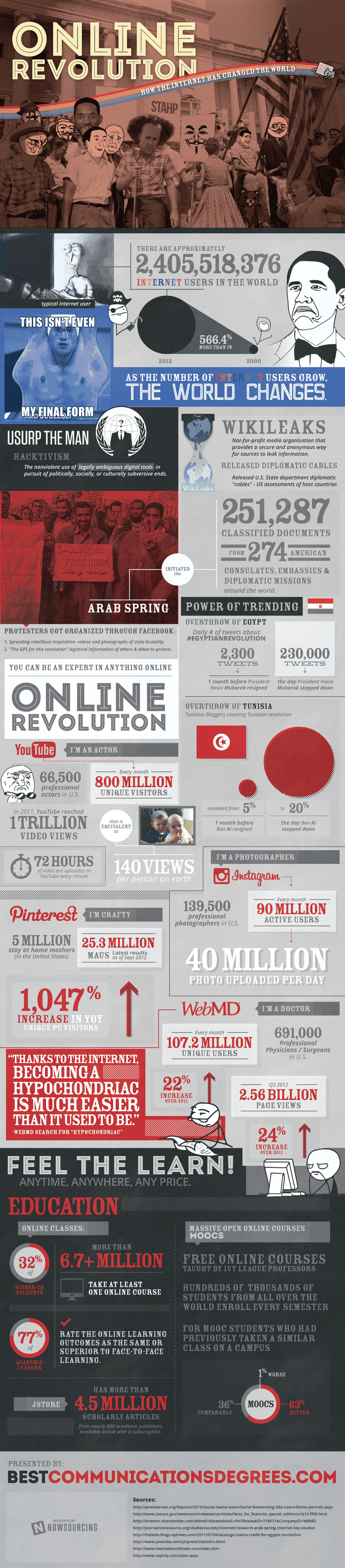 Infographic: Online Revolution: How the Internet Has Changed the World