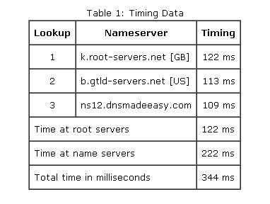 table of Techopedia DNS records timing data