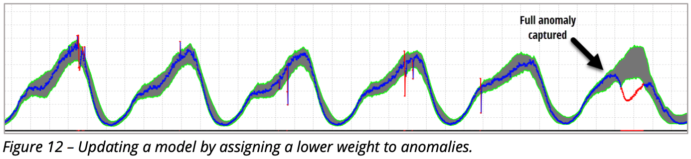 Updating a model by assigning a lower weight to anomalies.