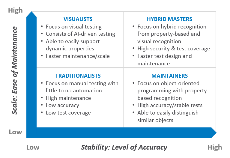 table of the four types of test automation engineers