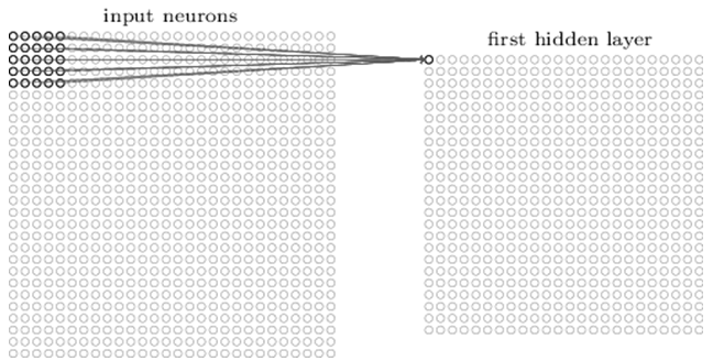 illustration of neural network input neurons relationship with the first hidden layer