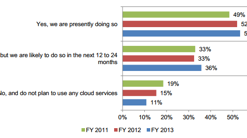 survey about moving sensitive data to the cloud