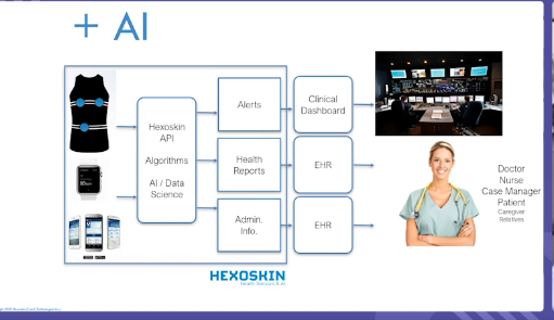 diagram of Hexoskin medical shirt + AI and where information goes