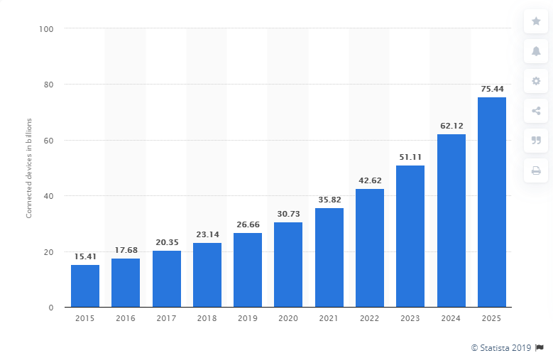 bar chart of number of connected internet of things devices from 2015 to 2025