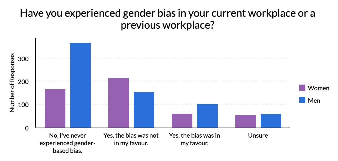 Graph displaying how many men and women have experienced gender bias at work