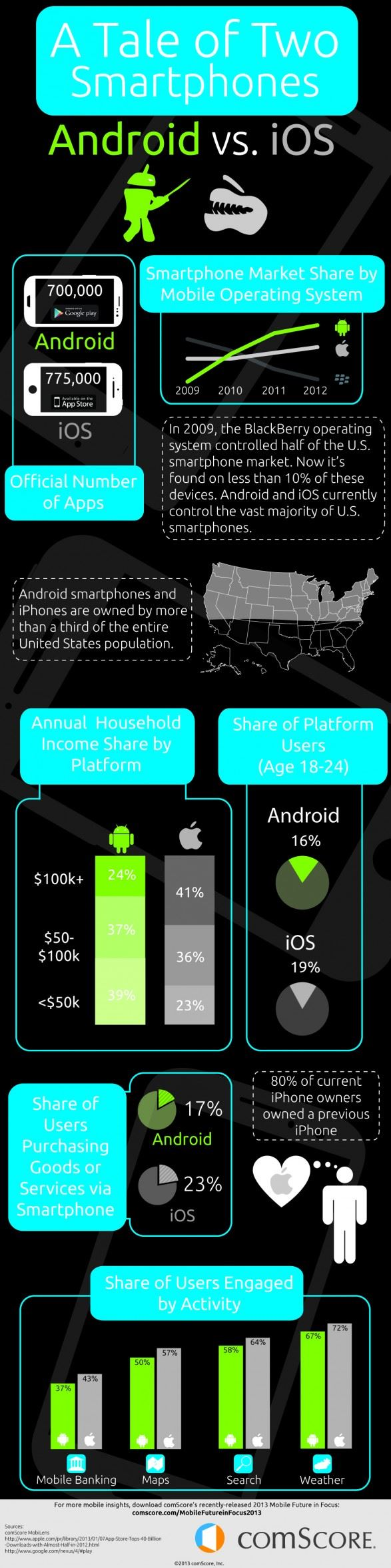 INFOGRAPHIC: What Developers Should Know About Android Vs. iOS