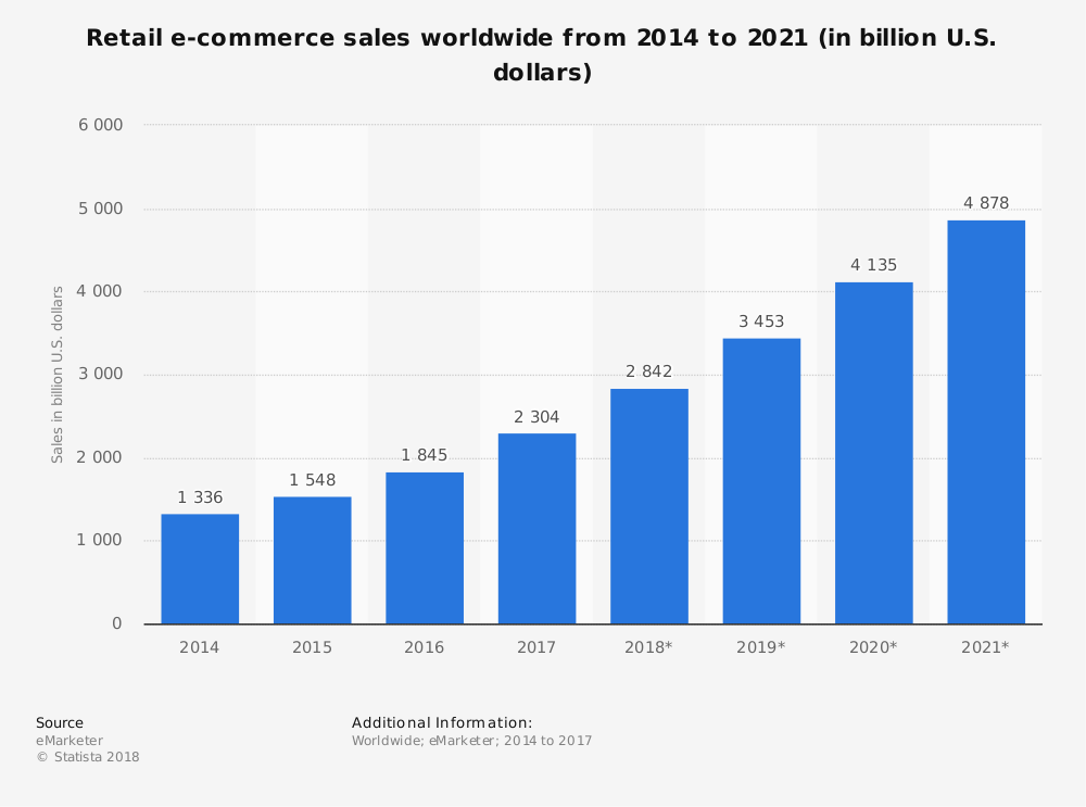 bar chart of worldwide retail e-commerce sales from 2014 to 2021