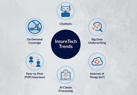 The Insurance industry is integrating tech - resulting in InsureTech. What does this mean for insurance? Find out in this infographic!